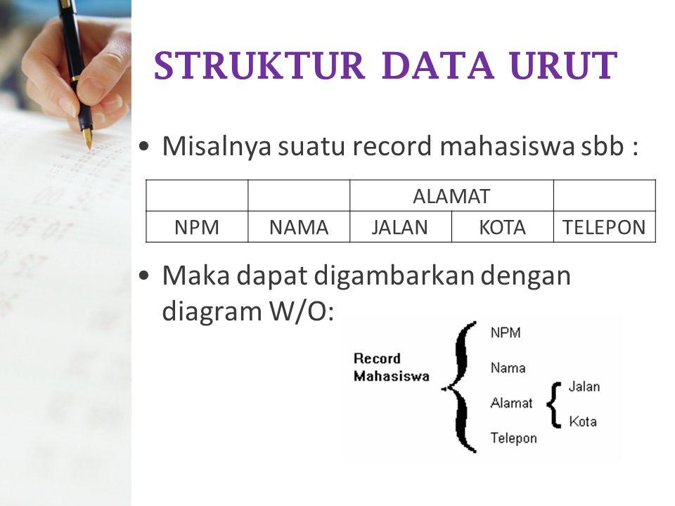 STRUKTUR DATA URUT Misalnya suatu record mahasiswa sbb :