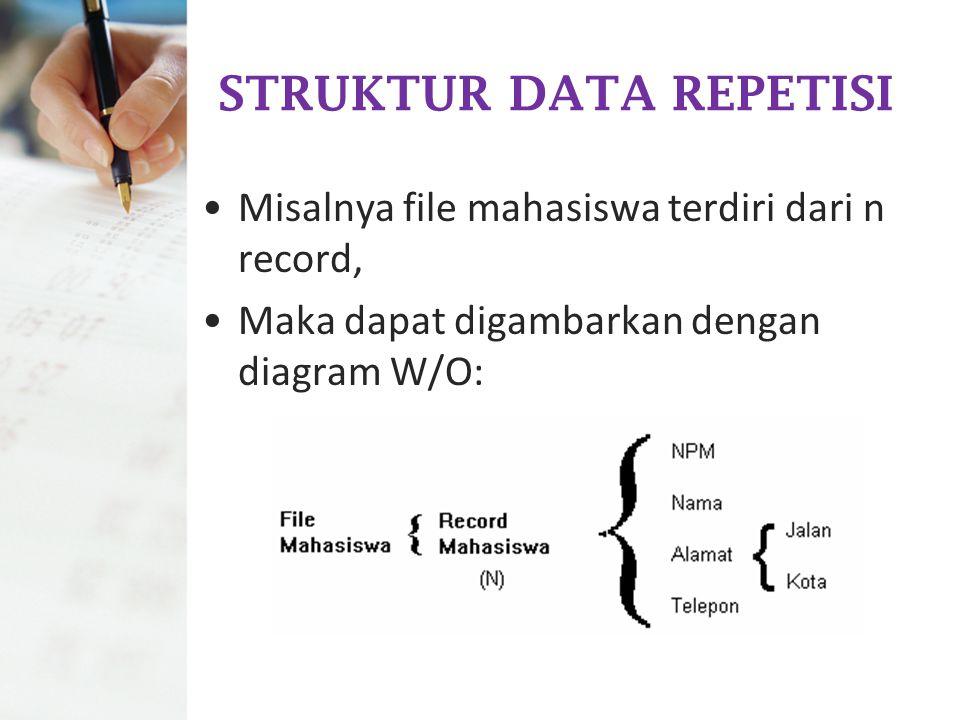 STRUKTUR DATA REPETISI