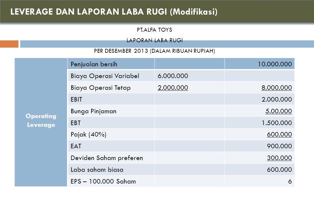 LEVERAGE DAN LAPORAN LABA RUGI (Modifikasi)