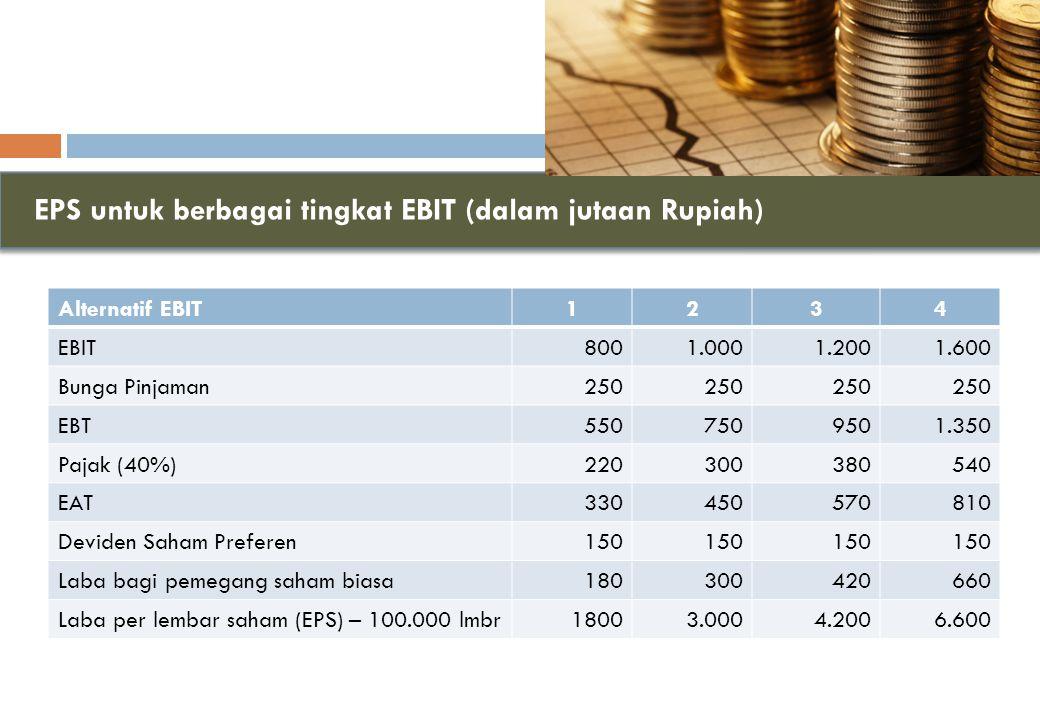EPS untuk berbagai tingkat EBIT (dalam jutaan Rupiah)