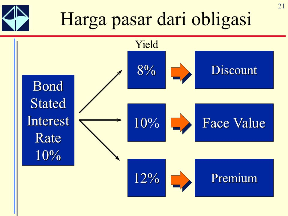 Harga pasar dari obligasi