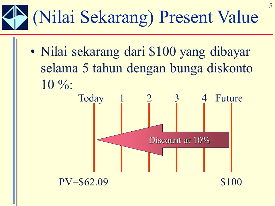 (Nilai Sekarang) Present Value