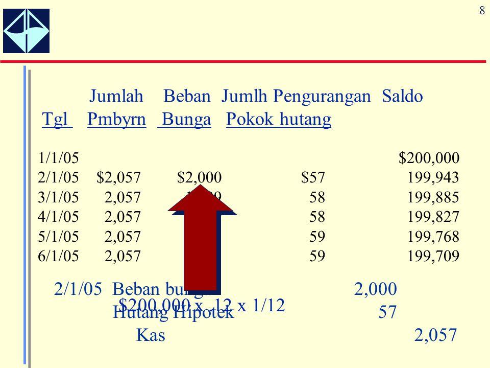 Jumlah Beban Jumlh Pengurangan Saldo Tgl Pmbyrn Bunga Pokok hutang