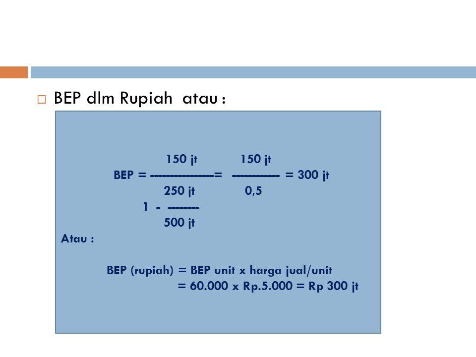 BEP dlm Rupiah atau : 150 jt 150 jt