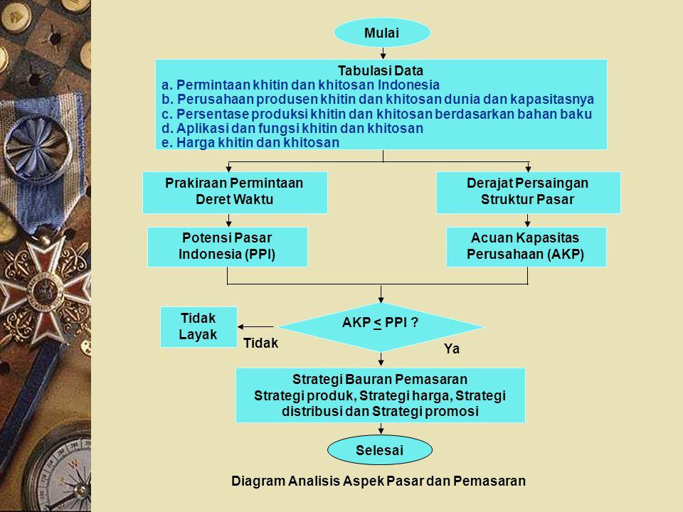 Diagram Analisis Aspek Pasar dan Pemasaran