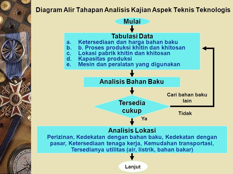 Diagram Alir Tahapan Analisis Kajian Aspek Teknis Teknologis