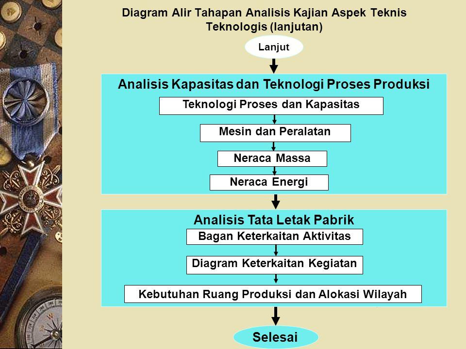 Analisis Kapasitas dan Teknologi Proses Produksi