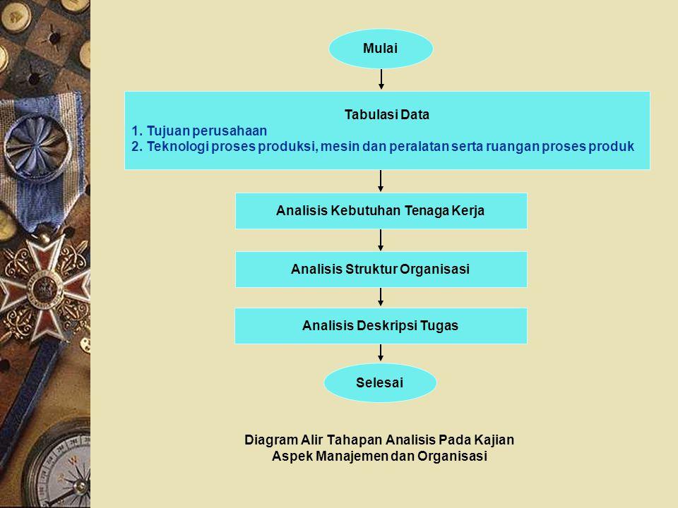 Analisis Struktur Organisasi Analisis Deskripsi Tugas