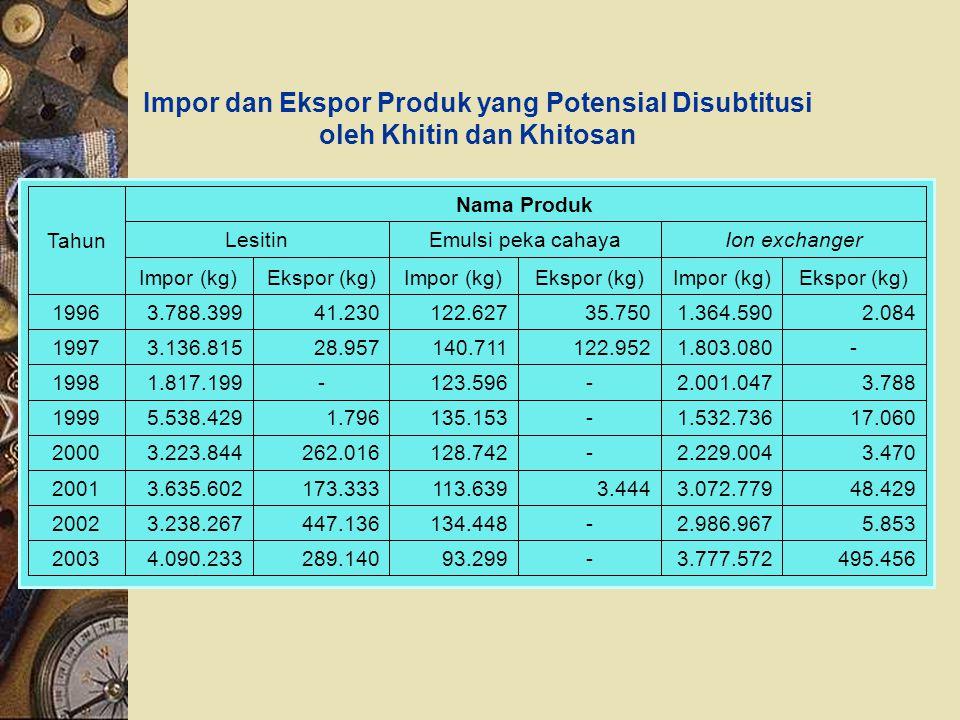 Impor dan Ekspor Produk yang Potensial Disubtitusi