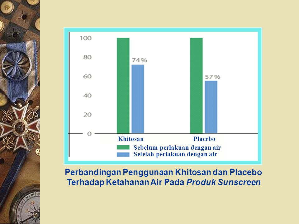 Perbandingan Penggunaan Khitosan dan Placebo