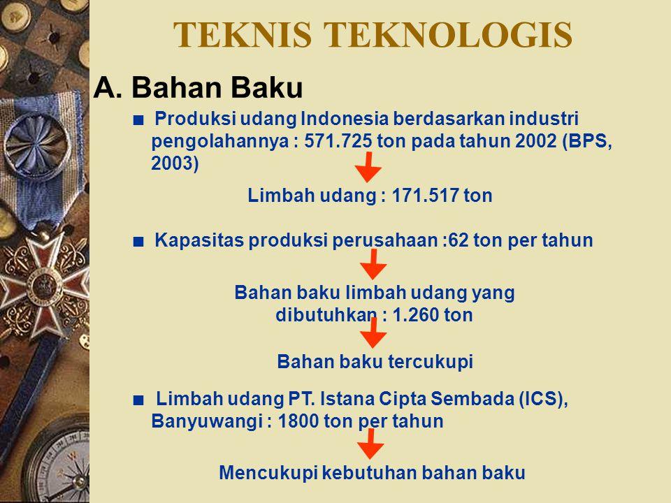 Bahan baku limbah udang yang dibutuhkan : 1.260 ton