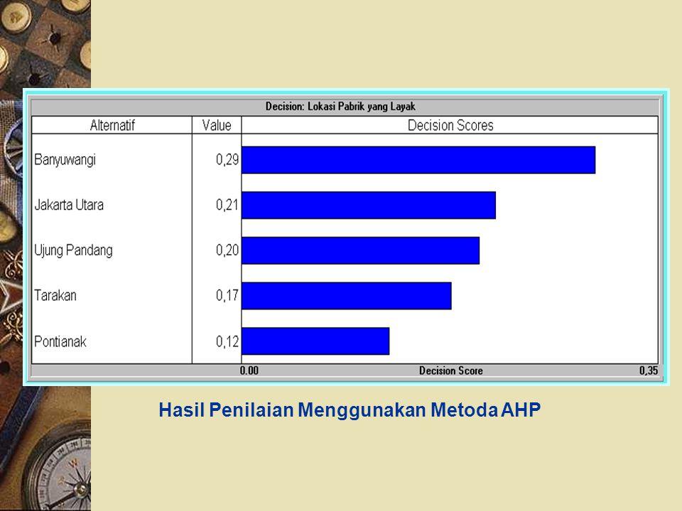 Hasil Penilaian Menggunakan Metoda AHP