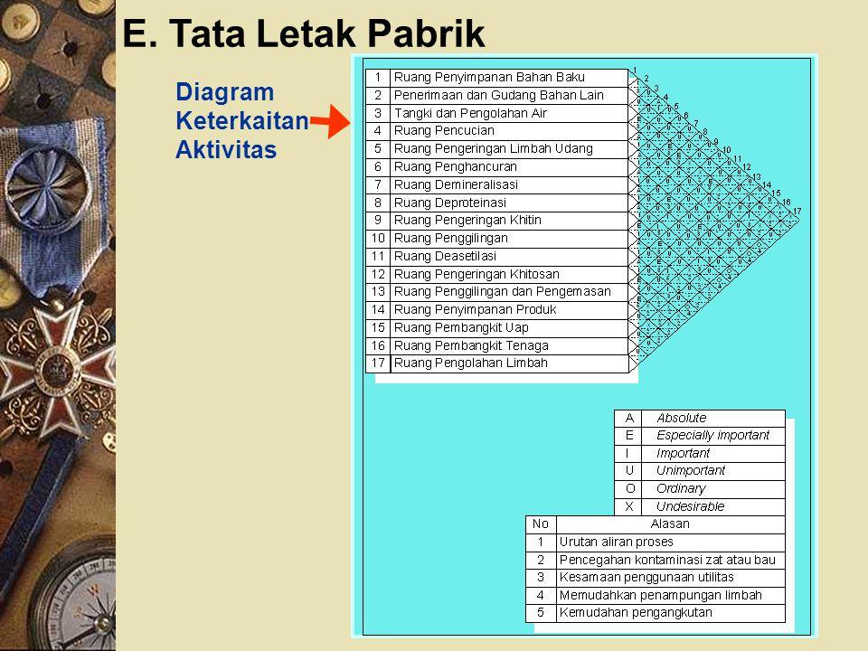 E. Tata Letak Pabrik Diagram Keterkaitan Aktivitas
