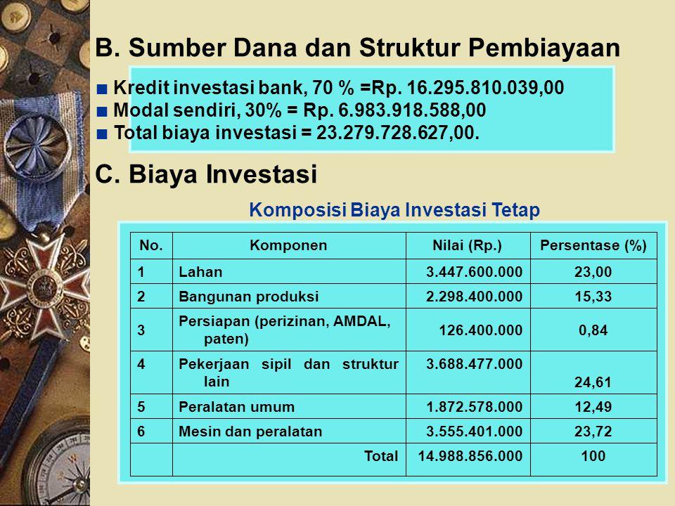 B. Sumber Dana dan Struktur Pembiayaan
