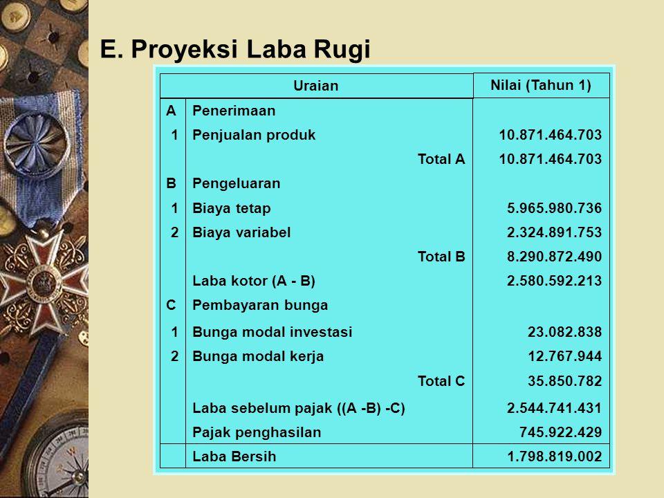E. Proyeksi Laba Rugi 1.798.819.002 Laba Bersih 745.922.429