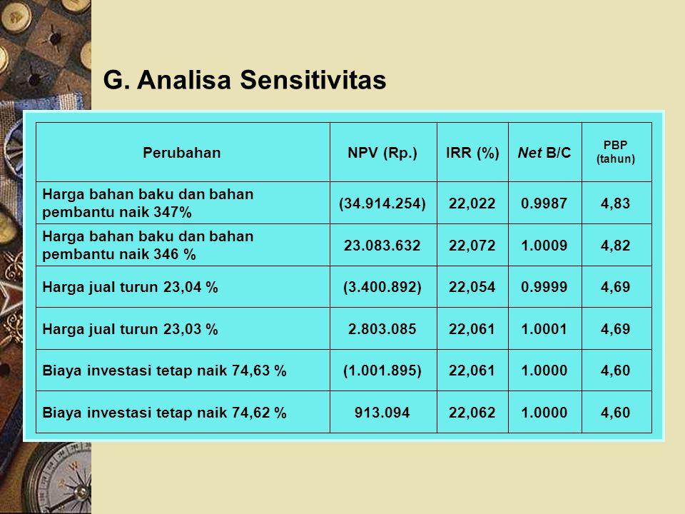 G. Analisa Sensitivitas