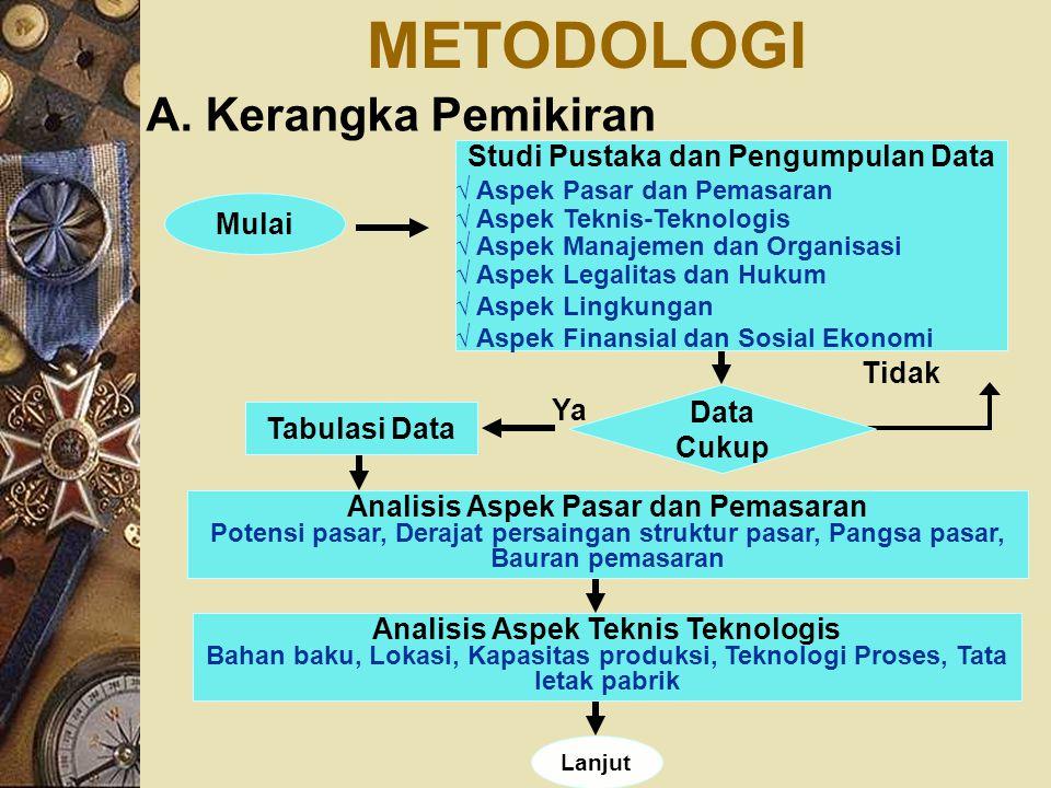 METODOLOGI A. Kerangka Pemikiran Studi Pustaka dan Pengumpulan Data