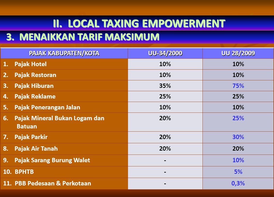 II. LOCAL TAXING EMPOWERMENT