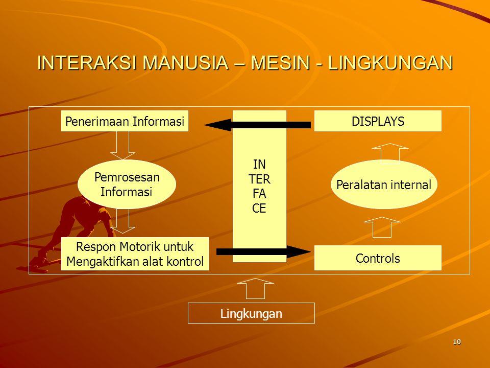 INTERAKSI MANUSIA – MESIN - LINGKUNGAN