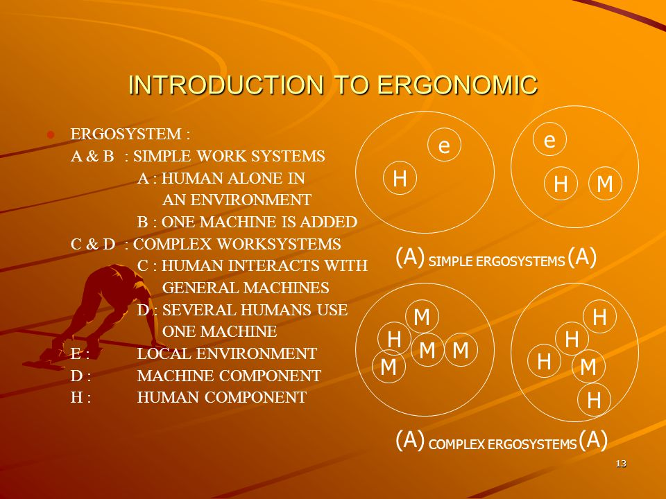 INTRODUCTION TO ERGONOMIC