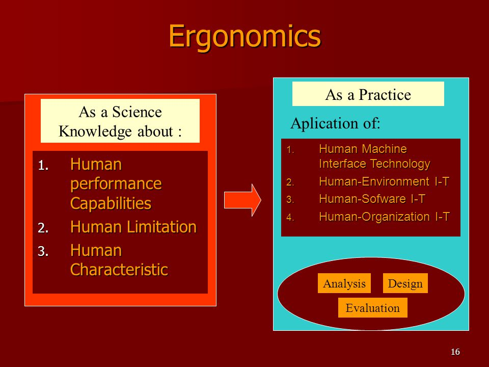 Ergonomics As a Practice As a Science Knowledge about : Aplication of: