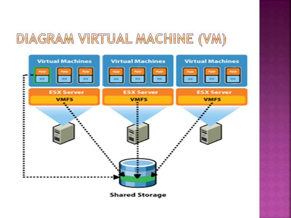Diagram virtual machine (VM)