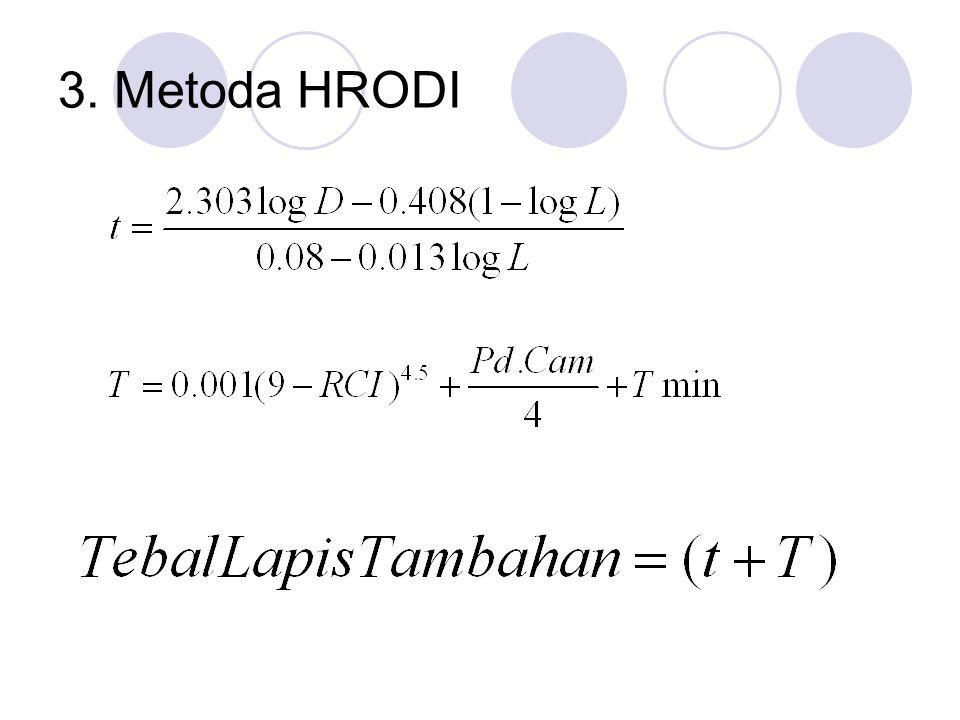3. Metoda HRODI