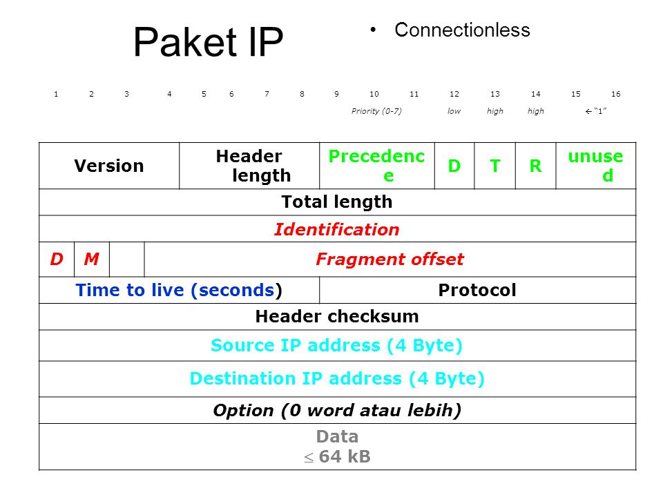Paket IP Connectionless Version Header length Precedence D T R unused