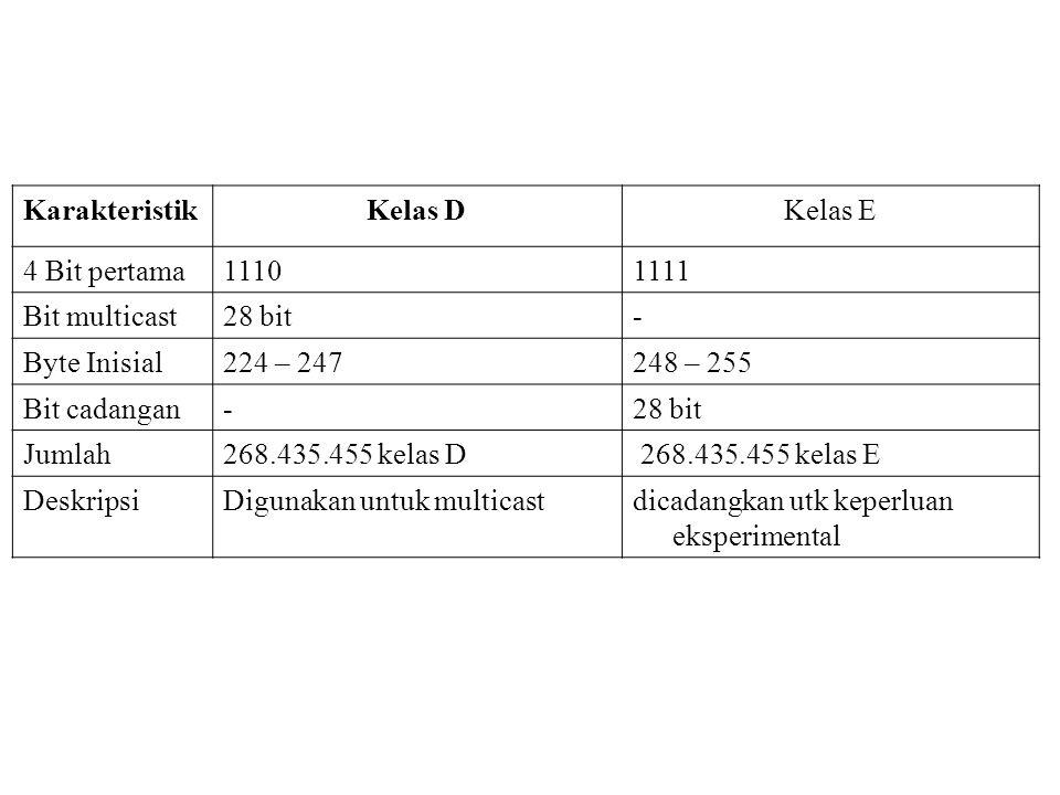 Karakteristik Kelas D. Kelas E. 4 Bit pertama. 1110. 1111. Bit multicast. 28 bit. - Byte Inisial.