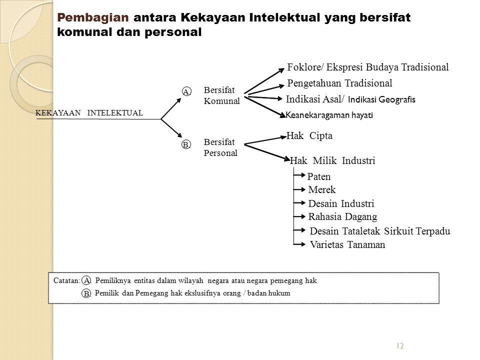 Pembagian antara Kekayaan Intelektual yang bersifat komunal dan personal