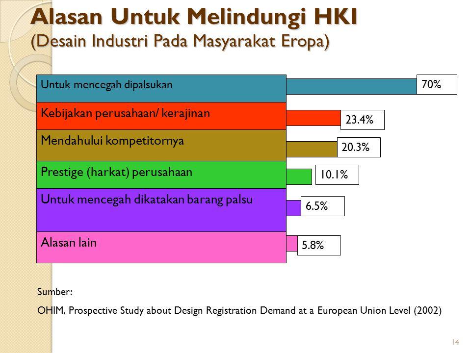 Alasan Untuk Melindungi HKI (Desain Industri Pada Masyarakat Eropa)