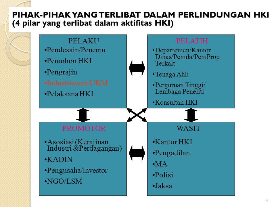 PIHAK-PIHAK YANG TERLIBAT DALAM PERLINDUNGAN HKI (4 pilar yang terlibat dalam aktifitas HKI)