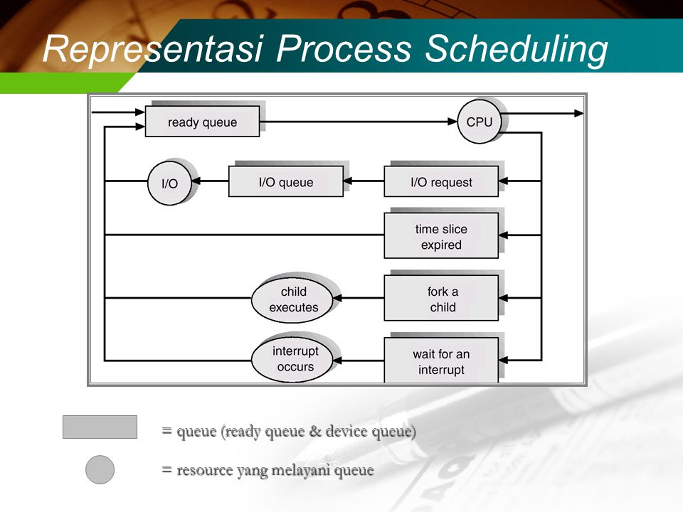 Representasi Process Scheduling