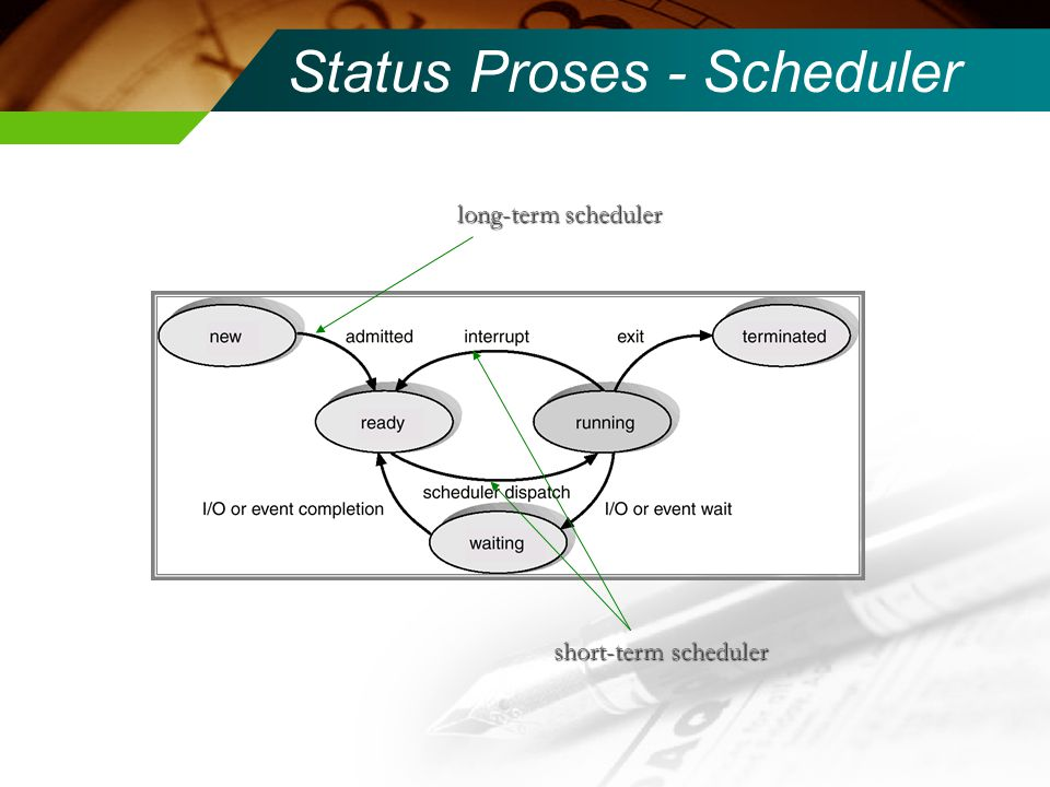 Status Proses - Scheduler
