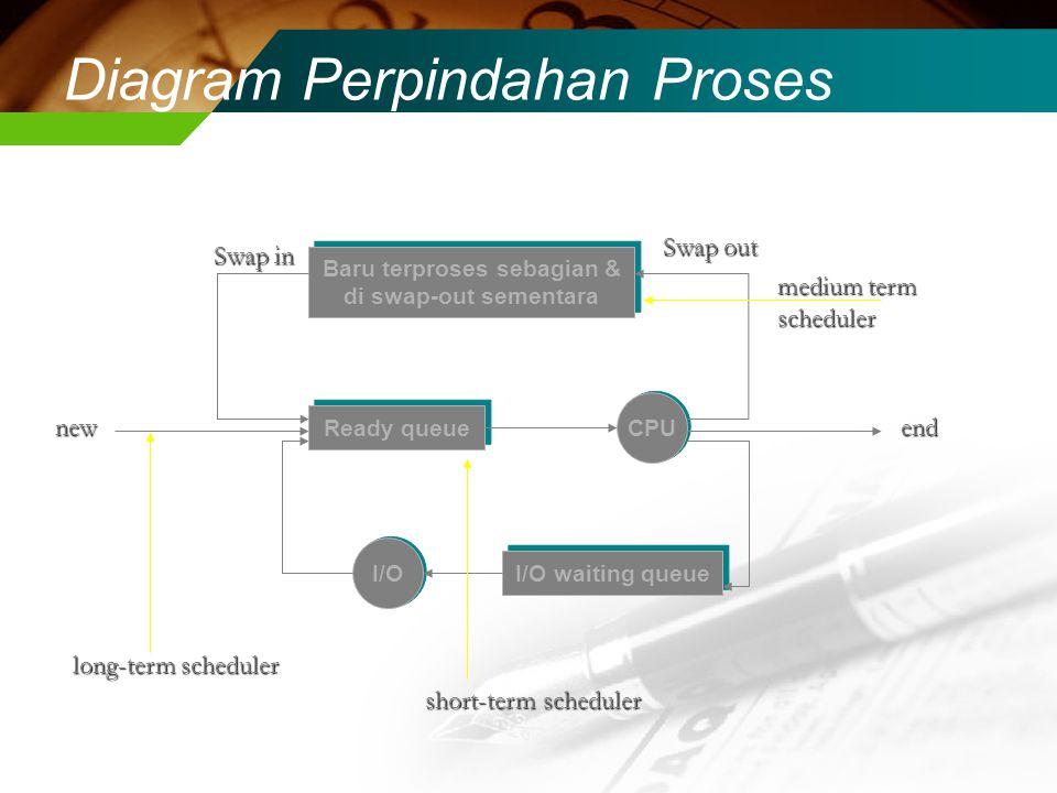 Diagram Perpindahan Proses