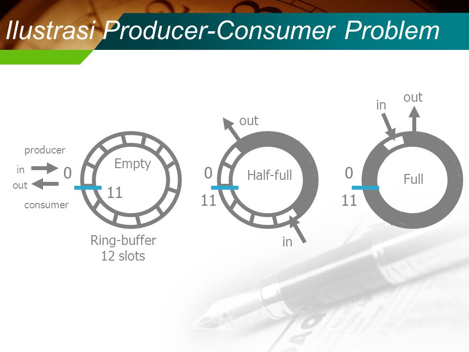 Ilustrasi Producer-Consumer Problem