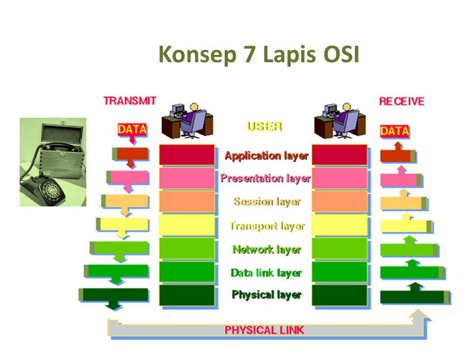 Konsep 7 Lapis OSI Konsep protokol Latar belakang  protokol berlapis