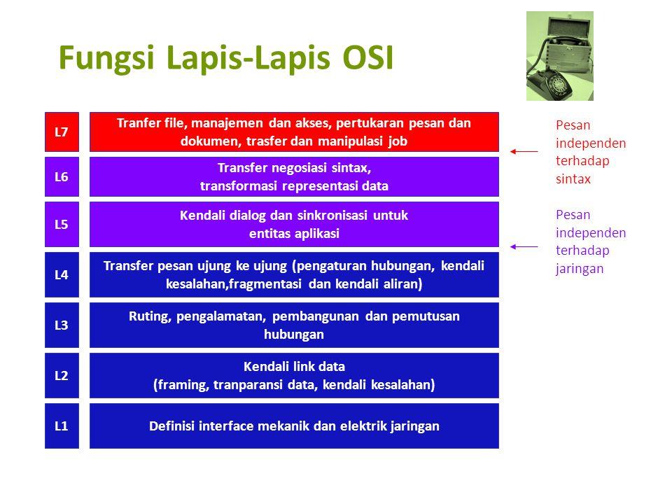 Fungsi Lapis-Lapis OSI