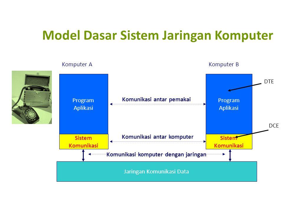Model Dasar Sistem Jaringan Komputer