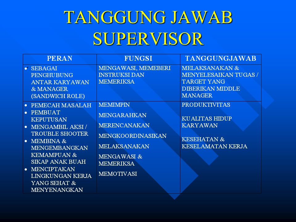 TANGGUNG JAWAB SUPERVISOR