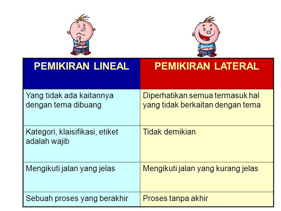 PEMIKIRAN LINEAL PEMIKIRAN LATERAL