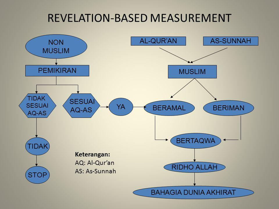 REVELATION-BASED MEASUREMENT