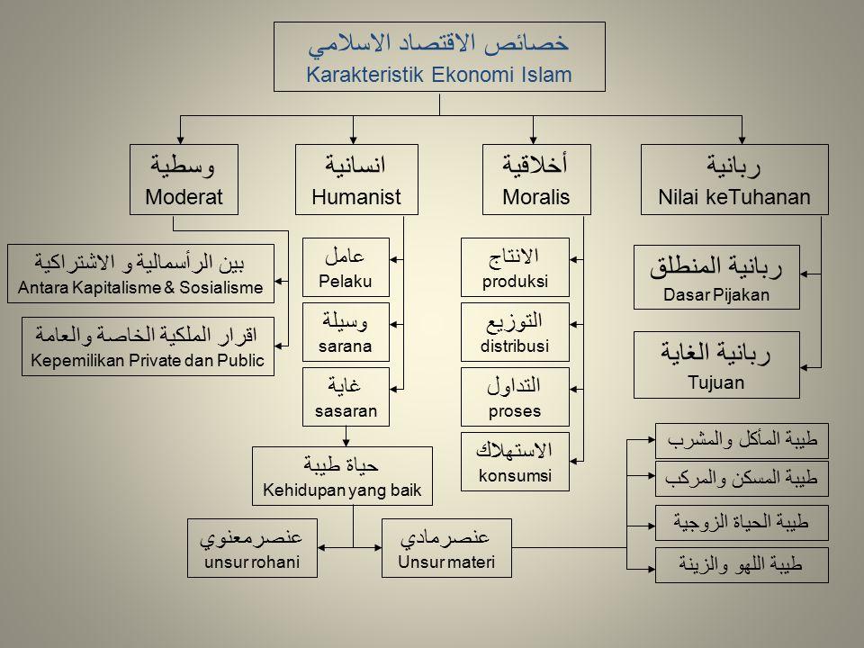 خصائص الاقتصاد الاسلامي Karakteristik Ekonomi Islam