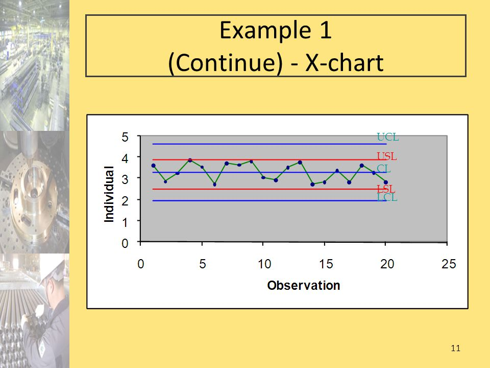 Example 1 (Continue) - X-chart