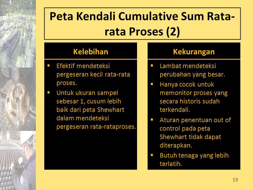 Peta Kendali Cumulative Sum Rata-rata Proses (2)