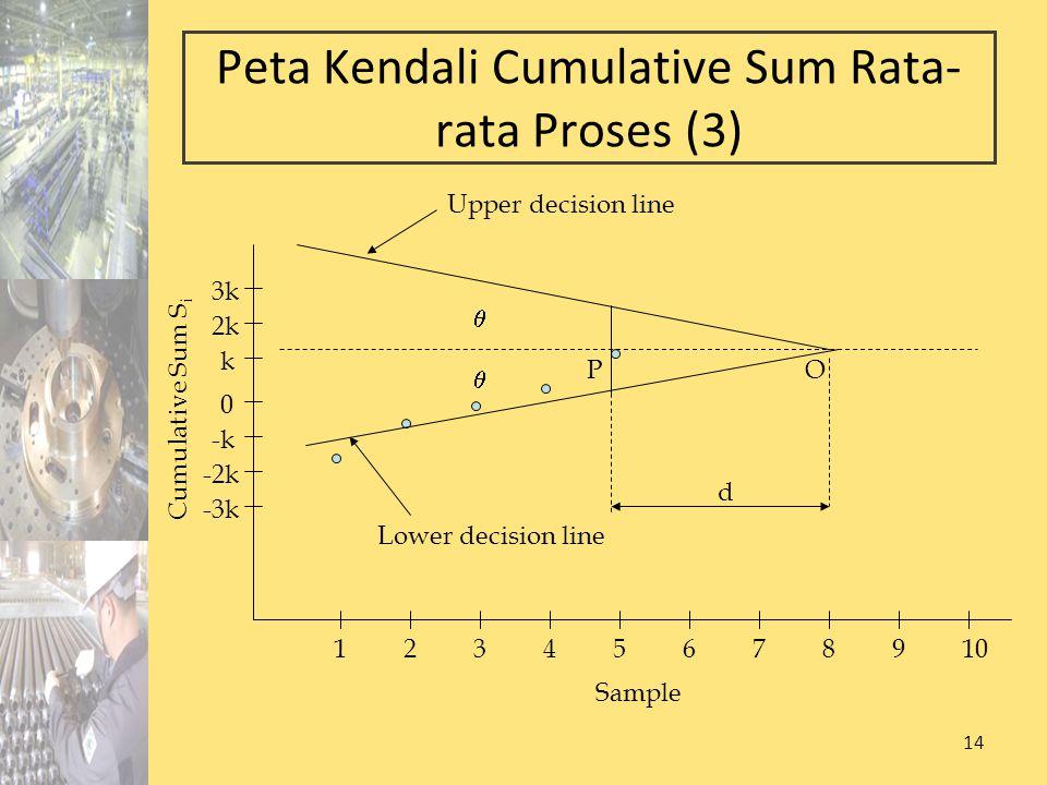 Peta Kendali Cumulative Sum Rata-rata Proses (3)
