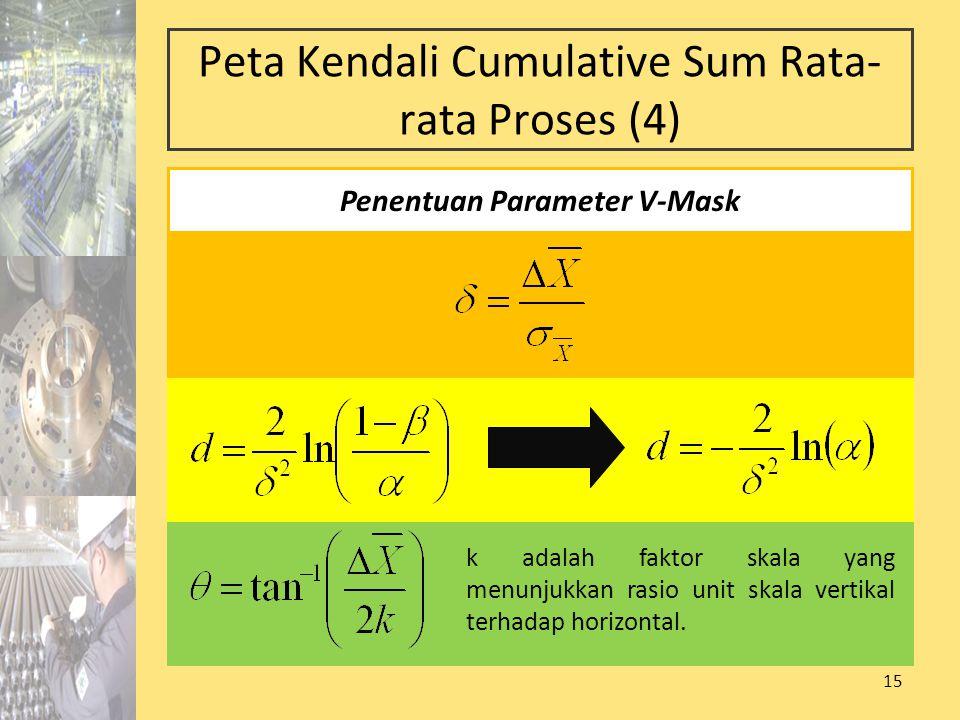 Peta Kendali Cumulative Sum Rata-rata Proses (4)