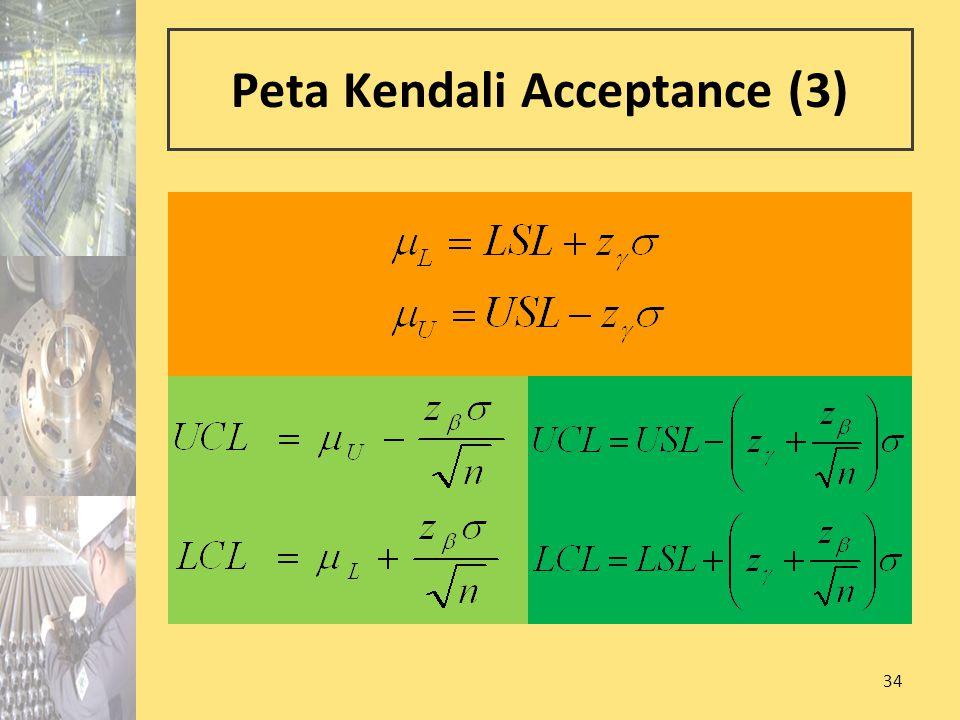 Peta Kendali Acceptance (3)