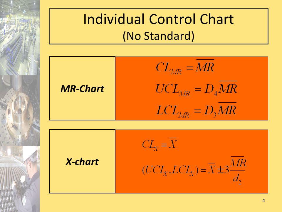 Individual Control Chart (No Standard)