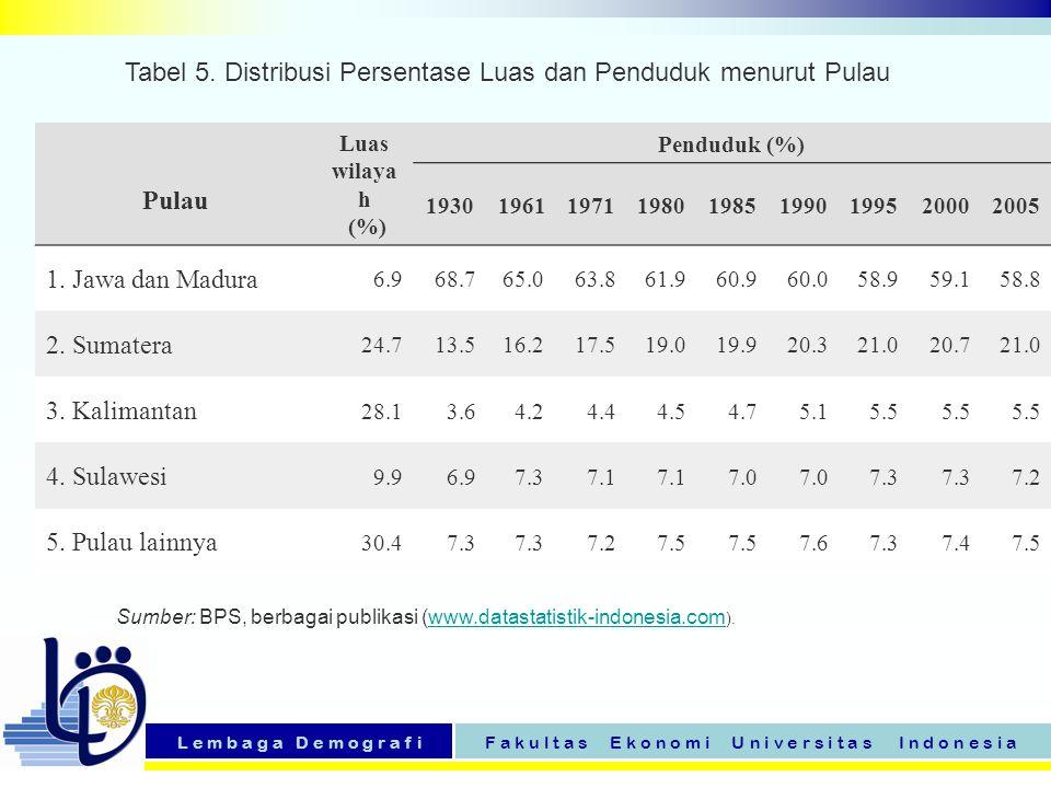 Tabel 5. Distribusi Persentase Luas dan Penduduk menurut Pulau Pulau